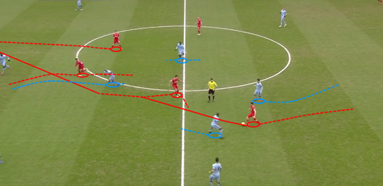 With neither of Coutinho and Lallana picked up in midfield, Allen is able to carry the ball forward and find his Brazilian teammate – who then turns and plays a through-ball to Lallana into the space which Sterling has created by dragging Kompany out of position.