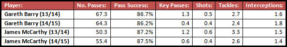 A comparison of Barry and McCarthy's average statistics in key areas per game this season to what they were like last season, and there's a general pattern of decline in a number of aspects of their performance.