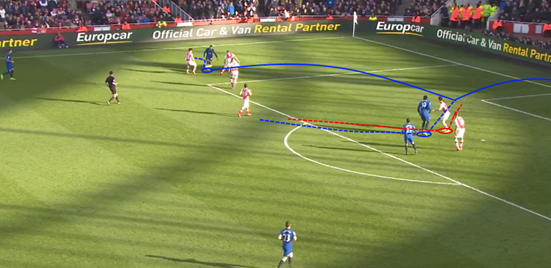 Having a striker with Lukaku's ability to accelerate quickly into space makes crosses towards the six-yard box an ideal method of chance creation if they can get it into the area early – and he meets the ball well here on the half-volley to force a good save from the opposing goalkeeper.
