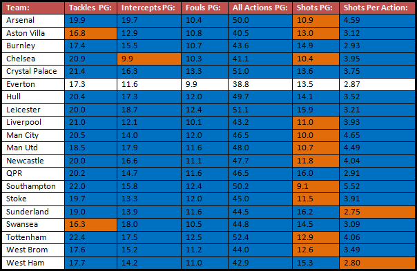 The defensive statistics for Premier League sides in the 2014/15 season so far. Orange represents tallies lower than Everton's, and Blue represents tallies equal to / higher than Everton's.