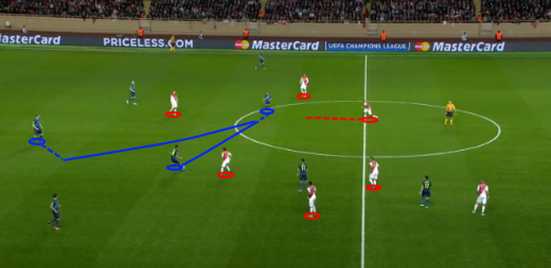 Monaco's shape in the early stages was very good, and the lack of space between their 4-4-2 defensive system meant Arsenal were often restricted with regards to getting the ball forward.