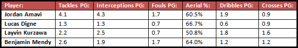 A comparison of various performance statistics of four of the best young French full-backs in Ligue 1 in the 2014/15 season so far.