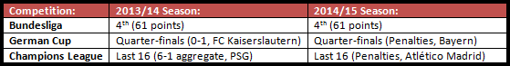 A comparison of Bayer Leverkusen's basic performance in the last two seasons shows little difference, but that certainly isn't the full story.