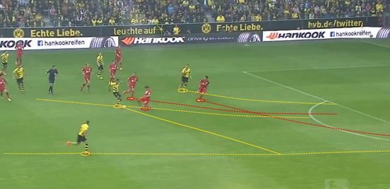 The Borussia Dortmund striker is able to release a pass for his teammate on the near side, who due to Bayer Leverkusen's horizontal compactness is completely unmarked and has lots of space to run into. The defender is able to block the shot, though.