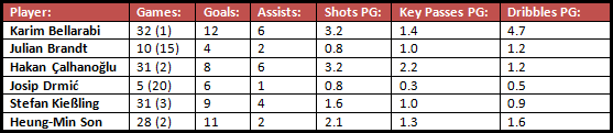Various offensive statistics of Bayer Leverkusen's six most prominent attackers in the 2014/15 season (Bundesliga only).