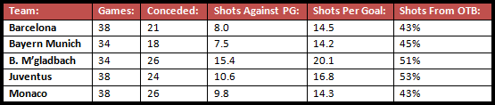 A key stat comparison of the five teams with the best defensive records (in terms of total goals conceded) in the 2014/15 season.