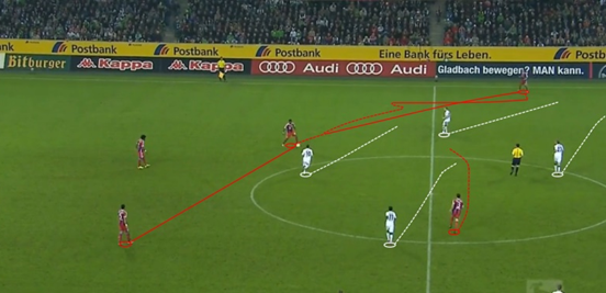 When Bayern Munich spread the ball to their left wing in an attempt to build possession, Mönchengladbach's players follow – moving laterally to block off any options to go forward. This forces Bernat to return the pass to David Alaba, forcing play backwards again.