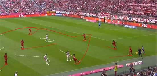How Bayern develop possession is of great importance to their overall style, and they have a wide number of ways in which they do this, with players always looking to drop into pockets of space to create passing lanes and numerical advantages.