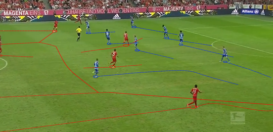 Whilst Bayern are a little slow to get the ball over to Costa in this example (thus leaving the Hamburg defenders enough time to shift over and cover), them attacking with numbers down the left and then switching play to the opposite flank demonstrates a key component of their offensive phases of play.