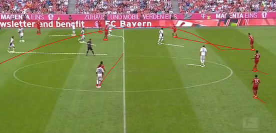 With Alonso sitting deeper, Leverkusen's ability to press him was massively reduced; allowing the Spaniard more space to pick out cross-field balls like this one (which Bayern went on to score from) for Costa.