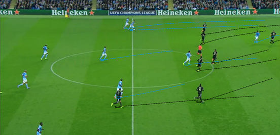 Being very quick to transition into their defensive shape was a key feature of Juventus' success on the night, preventing Man City from having spaces to expose.