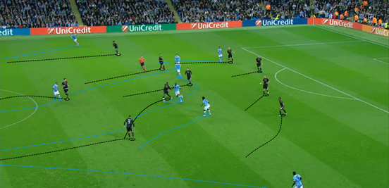 As a result of their shape, and Man City's quickness to close them down, Juventus found it very difficult to counter-attack in the first-half. Here, Morata was largely isolated and was only able to run to the half-way line before losing possession.