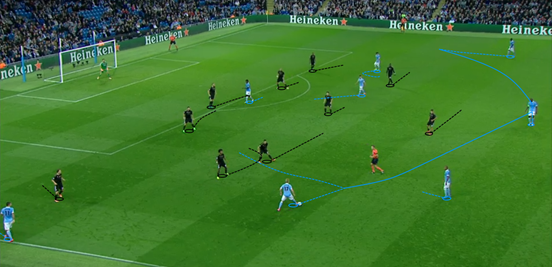 After going 2-1 up, Juventus brought an extra centre-back on in Barzagli and moved to a 5-4-1 shape. Man City again struggled to do anything against this set-up.