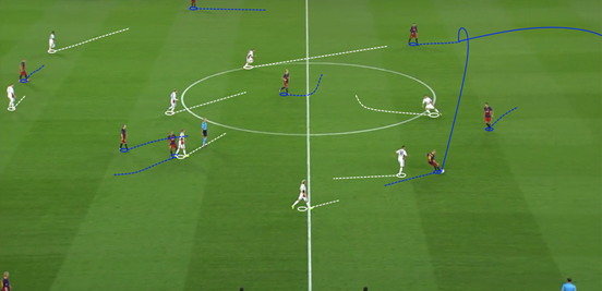 After forcing Mascherano to go backwards and play a sideways pass into Piqué, the nearest Leverkusen midfielder then instantly pushed up and pressed the Spaniard – leaving his only option to retain the ball to be a backwards pass to his goalkeeper.