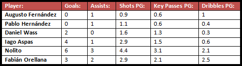 The key attacking stats of Celta's six main midfielders and attackers after eight La Liga games in the 2015/16 season.
