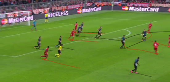 By pressing straight after they lost the ball, Bayern were able to regain possession quickly and keep Arsenal under constant pressure.