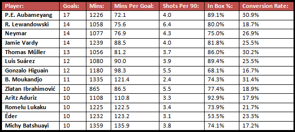 All of the players in the top five leagues who have reached 10 goals or more so far this season (as of when this is published), with some key stats also showed alongside them.