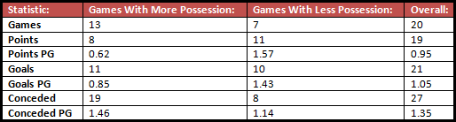 Of BVB's 20 Bundesliga games, they've had 13 where they've had equal / more possession and 7 where they've had less possession – this shows their record (in various factors) in those two types of matches.