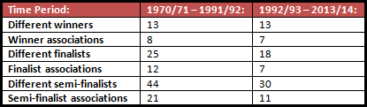 A table showcasing European performance across different nations in two time periods (for seasons where there was no semi-final stage, the teams who finished second in the group stages were counted as the semi-finalists so as to represent the 'best four performers' in the competition).