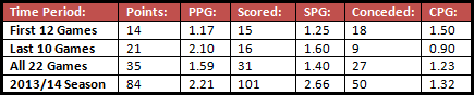 Liverpool's statistics for points, goals scored and goals conceded in their Premier League fixtures at various points of this season, as well as a comparison to how they did in 2013/14.