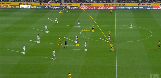 Borussia Mönchengladbach under Lucien Favre in 2014/15 were a great example of how defending cohesively as a team can reap great rewards. By being so compact and not allowing teams to play between the lines, their centre-backs were also rarely exposed in one-on-ones or left to cover big areas of space.