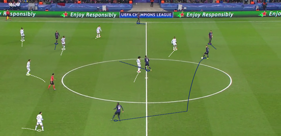 Constant movement and rotation in the PSG midfield meant that they could quite easily develop possession and create a free man, leading to them dominating the game.