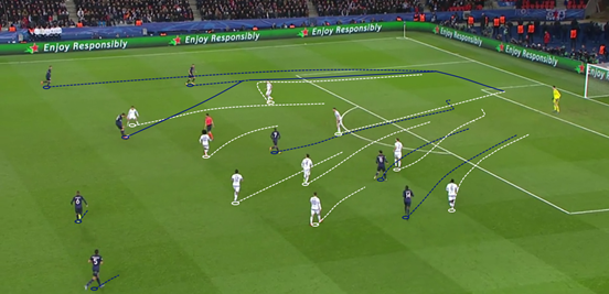 PSG began to use their full-backs to greater extent in the second-half, making space for them to run behind the Chelsea defence and provide crosses and cutbacks (although, like in this instance, the final ball often let them down).