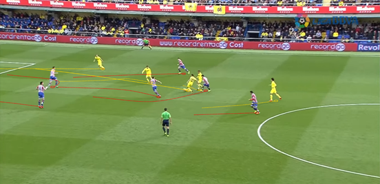 Though Villarreal gave the ball away after a failed counter-attack just before this, they quickly won it back and were then able to play out of their narrow structure due to a good run into the right channel / half-space from Soldado. The Spaniard then went on to square the ball for Bakambu, who tapped the chance home.