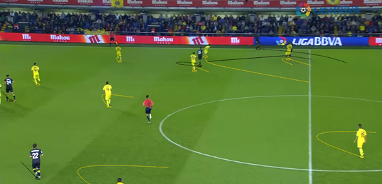 Though their shape as a whole is a little wider than usual here, it's a good example of how the strikers in Villarreal's system funnel opponents into wide areas to prevent them developing play centrally. It also shows how their midfielders cover space in those situations, with the Sevilla player's pass towards his teammate being intercepted (leaving Villarreal with a great chance to counter-attack).