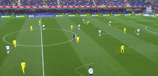 Here you can get a good idea of Villarreal's defensive shape; a clear 4-4-2 being formed and good ball-orientation being shown. They aren't really a pressing side, but here they do end up winning the ball high up the field and can then counter-attack (which is something that they do very regularly with great skill).