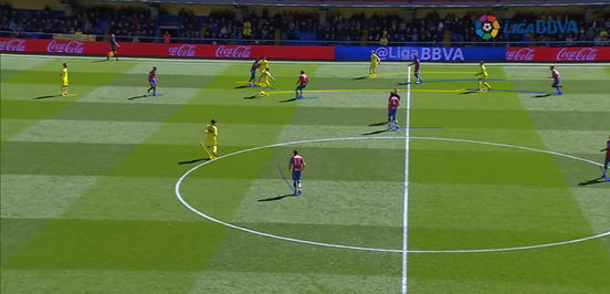 Bruno's ability to split lines in midfield means he's a big part of Villarreal being able to make their attacks vertical and progressive. Here, after finding a little bit of space, he threads a pass through to Léo Baptistão - who flicks the ball round the corner with his first touch before being brought down by the Levante defender. That leads to him getting a second yellow card.