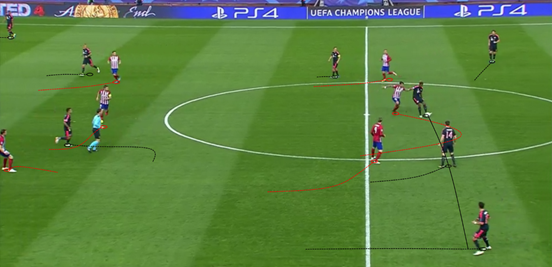 Though Alonso does well to let the ball run through his legs to Juan Bernat here, his positioning in the same line as both Alaba and his fellow Spaniard is poor. Not only is is not a staggered position, meaning there's no depth to the shape, it also invites Atleti's players to push up further in a situation where Bayern could do with more space.
