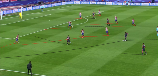 Whenever Bayern played the ball out wide, as Alaba does here, Atleti were quick to shift over and close down the winger who's set to receive the pass. The Spanish side also did well here to ensure that Bernat's clever half-space run was not a viable passing option.