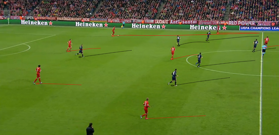 By permanently changing into a 4-5-1 shape in the second-half, Atleti had much better midfield coverage and made it more challenging for Bayern to build play.