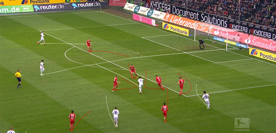 With Raffael having drawn lots of FC Köln into a tight area, Dahoud makes a great run forward into the space that's emerged - the Brazilian then finding the midfield who quickly takes it into his stride and finishes past the goalkeeper. Timing such movements into the box effectively is another asset of his that he regularly displays.