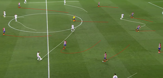 In Modric, Real Madrid had someone who could reliably find their front three in space whenever he had a chance to. Those three dropping deep, like Bale has in this example, also helped make them more accesible, and after receiving the ball in midfield here the Welshman is quick to turn and then spray a pass across the field to Marcelo.