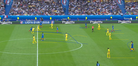 With lots of rotation in the midfield, France were able to get players into space, create triangles and progress the ball smoothly up the field. Kanté, Payet and Pogba show that here, the former breaking lines with a pass before Pogba's third-man run is found by Payet. The Juventus midfielder was then able to push forward with the ball into the gap that they opened up.