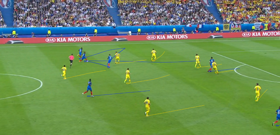 The drifting movements of Griezmann and Payet were an effective attacking mechanism for France against Romania, and it was something that enabled them to help their full-backs and central midfielders to put in a more effective attacking contribution. Griezmann helps to give Evra and Matuidi space to attack here, after Matuidi's run forward with the ball in the left half-space, and after laying the ball off he continues to make a penetrative run (which Evra then finds when he receives the ball out wide).