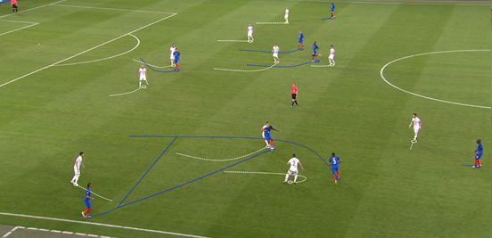 In the second-half France began to make much better use of the wide areas when they attacked. The combination of Evra and Payet on the left was particularly effective, especially when supported by one of the midfielders drifting over to overload the space – such as in this example where Evra's well-timed run around Matuidi enabled him to receive Payet's pass, exploit the space and eventually put a cross into the box for Giroud.