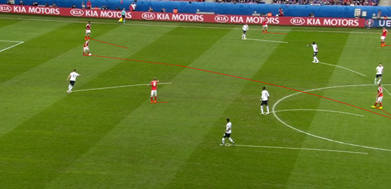 Because of France's high defensive shape, most notably in the earlier stages of the match, the midfielders in Switzerland's double-pivot were forced to drop very deep to receive the ball. Xhaka still showed his quality from such a position in this example by picking out a great pass through the lines, but forcing him to do it from there showed how France helped to limit his influence and nullify the threat of his side's possession play.