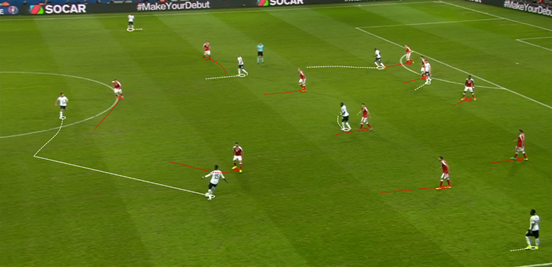 While they posed a threat on the counter-attack, in possession France typically showed very little penetration or directness. Switzerland held their 4-4-2 shape well, closing space between the lines and often forcing the tournament's hosts to pass the ball either sideways or backwards, only conceded a small volume of low quality chances as a result.
