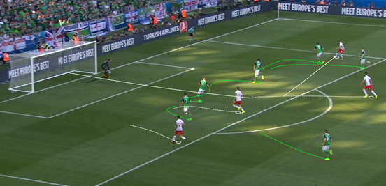 Poland began to get their wide players into narrower, more dangerous positions in the half-spaces at times during the second-half. It was what helped them to create their goal, Błaszczykowski's cutback from such an area finding Milik in space just inside the box. He then got the ball out of his feet quickly before firing a precise effort into the back of the net.