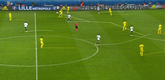 The movements that Germany made in the final third, combined with Kroos' distribution, was something that Ukraine struggled to cope with during their clash. It was Özil who was at the heart of this, his runs off the ball dragging players away and thus allowing his teammates to push into the space he vacated; Müller dovetailing with him here and benefitting from receiving Kroos' pass in the middle of a dangerous area.