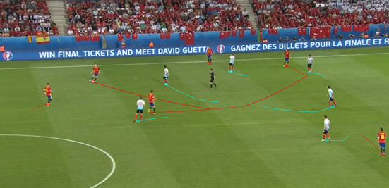 A lot of Spain's most promising attacks came when they moved the ball out to the wings, before quickly moving it back infield again to push into the gaps which Turkey left when shifting over. One of those spaces is shown here, an area Spain get into thanks to a pass by Iniesta and a vertical run from Busquets.