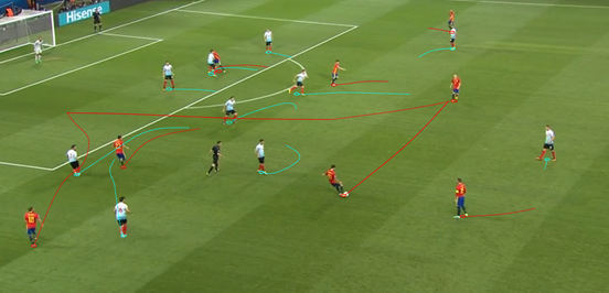 The third goal which Spain scored was a thing of beauty, Iniesta playing the pass that split the defence after the ball was played into him with space in the final third. Upon receiving it he then quickly accelerated, got into enough space to play a pass, then weighted it perfectly to Alba after his penetrative run between the full-back and centre-back.