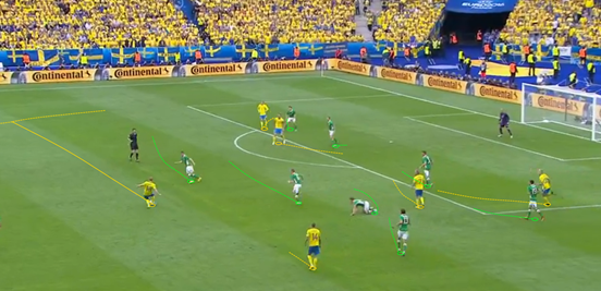 In the second-half Sweden managed to find a lot of space on the flanks because of Ireland's narrow shape, particularly on the left, where Olsson regularly bombed forward and put in crosses or at least helped to progress the ball.