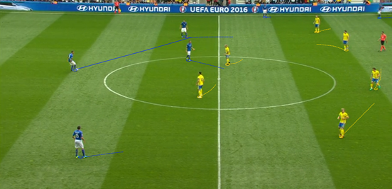 There was often a huge disconnect between Italy's deeper players and the more advanced ones, and with such a big gap it was near impossible for them to break Sweden down in an effective manner. In this instance, when Chiellini steps forward with the ball but has nobody to pass to centrally, he ends up playing a somewhat hopeful long pass up the line which goes out of play.