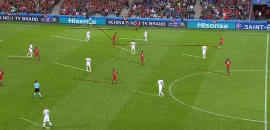 André Gomes' occupation of the half-space on the right (and other players doing the same on the opposite side) meant that it enabled good combination play between the midfield and gave space for the full-backs to push up the flanks. In this instance, Portugal scored shortly afterwards as a result.