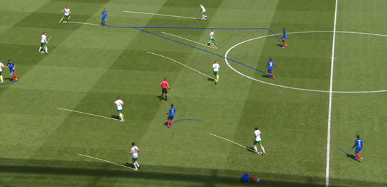 France didn't have too many problems building play in the first-half, but a lack of dynamic movement high up the pitch in the middle meant that Ireland were able to pick up runs easily and force the ball to go sideways or backwards.