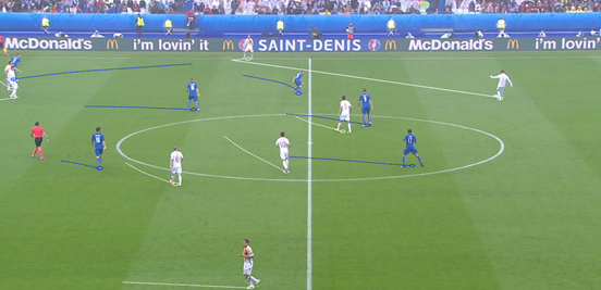 Italy's good ball-orientation and pressing meant that Spain had difficulty playing through them, often having to move the ball out to the wings – which Italy's wing-backs then reacted well to and pressed the receiver quickly to stop them having space to run into.